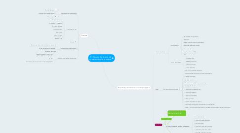 Mind Map: 4.1 Desarrollar el acta de constitución del proyecto