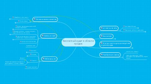 Mind Map: Бесплатный аудит в области продаж