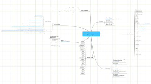 Mind Map: Alan Rath http://www.alanrath.org/  Work in progress...