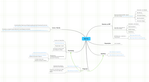 Mind Map: Ben Fry
