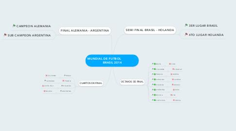Mind Map: MUNDIAL DE FUTBOL                 BRASIL 2014