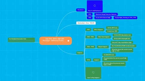 Mind Map: July 31th, 2014 | S&P 500  Thursday's  Reference Points