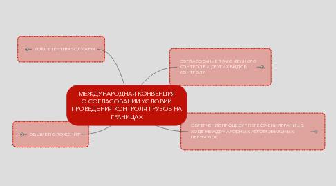 Mind Map: МЕЖДУНАРОДНАЯ КОНВЕНЦИЯ О СОГЛАСОВАНИИ УСЛОВИЙ ПРОВЕДЕНИЯ КОНТРОЛЯ ГРУЗОВ НА ГРАНИЦАХ