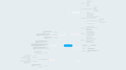 Mind Map: Wissensarbeit