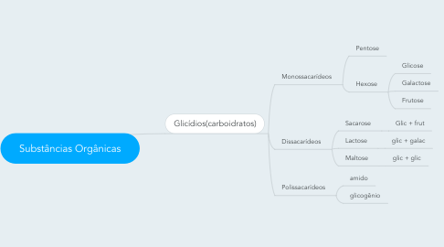 Mind Map: Substâncias Orgânicas
