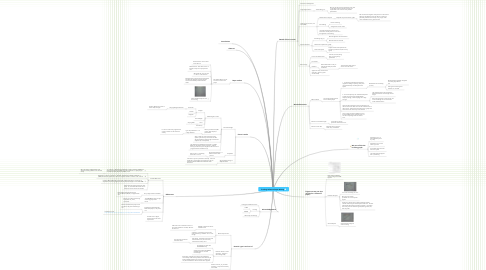 Mind Map: Tracking Software Paper Writing