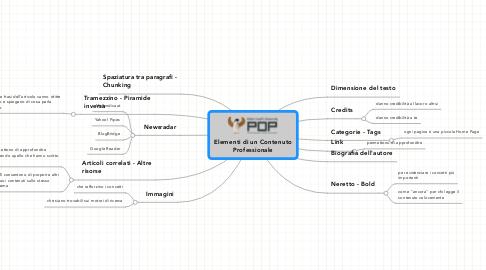Mind Map: Elementi di un Contenuto Professionale