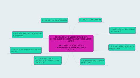 Mind Map: СОГЛАШЕНИЕ О МЕЖДУНАРОДНОМ ЖЕЛЕЗНОДОРОЖНОМ ГРУЗОВОМ СООБЩЕНИИ (СМГС)  действует с 1 ноября 1951 г. с изменениями и дополнениями на 1.07.2011 г.