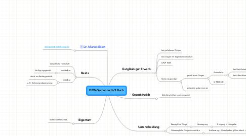 Mind Map: DFW/Sachenrecht/3.Buch