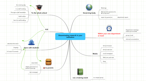 Mind Map: Disseminating research in your institution