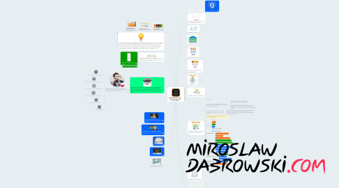 Mind Map: DSDM® AgilePF® - Agile Project Framework (6th version / 2014)