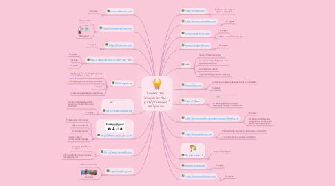 Mind Map: Trouver des images et des  pictogrammes  de qualité
