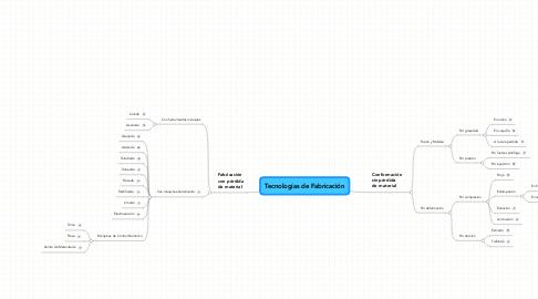 Mind Map: Tecnologías de Fabricación