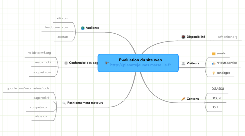 Mind Map: Evaluation du site web http://planetejeunes.marseille.fr
