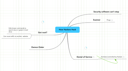 Mind Map: How Hackers Hack