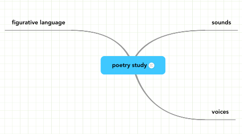 Mind Map: poetry study