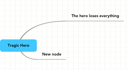 Mind Map: Tragic Hero