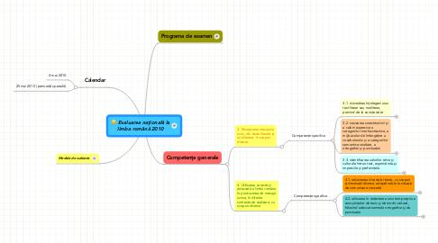 Mind Map: Evaluarea naţională la limba română 2010