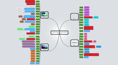 Mind Map: Årsplan Matematik i Måneklasse 2014-2015