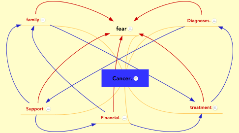 Mind Map: Cancer.