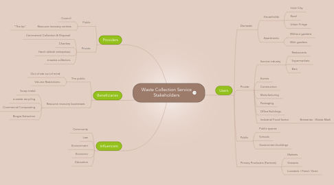 Mind Map: Waste Collection Service Stakeholders
