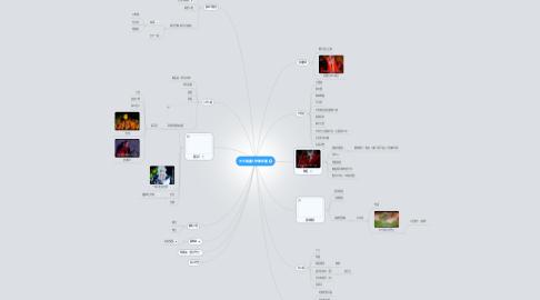 Mind Map: 天宇謎塵人物關係圖