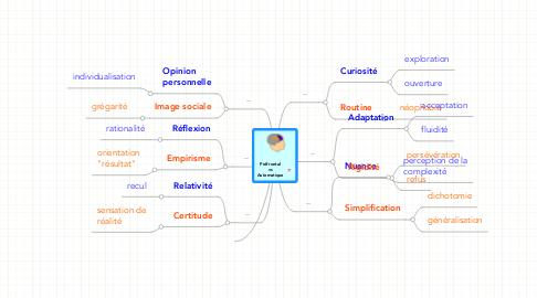 Mind Map: PréfrontalvsAutomatique
