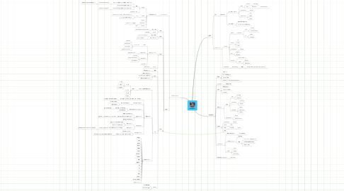Mind Map: Atrac613