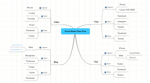 Mind Map: Social Media Data Flow