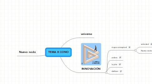 Mind Map: TEMA 8 CONO
