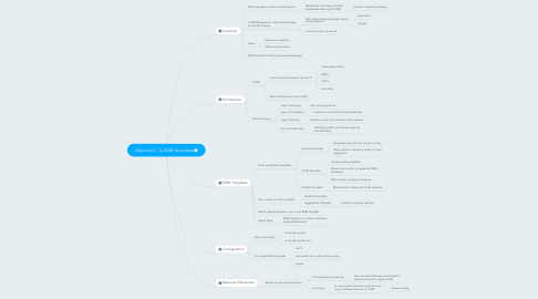 Mind Map: Objective 1.1a SDM templates