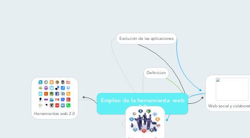 Mind Map: Empleo de la herramienta  web 2.0
