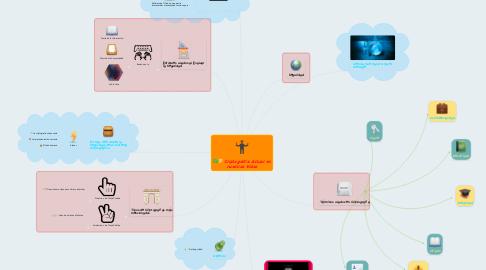 Mind Map: La Tecnología de la Información y la Comunicación en la Eduación