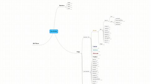 Mind Map: Eve Online