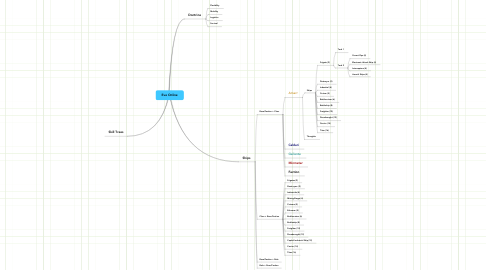 Mind Map: Eve Online