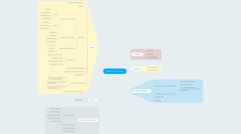 Mind Map: Betriebsorganisation