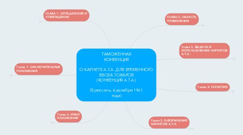 Mind Map: ТАМОЖЕННАЯ КОНВЕНЦИЯ  О КАРНЕТЕ A.T.A. ДЛЯ ВРЕМЕННОГО ВВОЗА ТОВАРОВ (КОНВЕНЦИЯ A.T.A.)  (Брюссель, 6 декабря 1961 года)