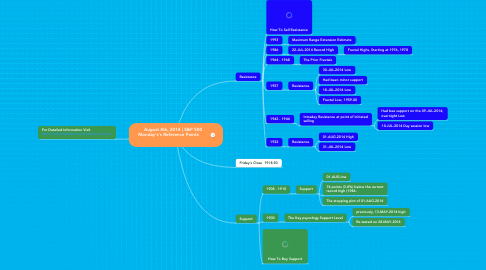 Mind Map: August 4th, 2014 | S&P 500  Monday's's Reference Points