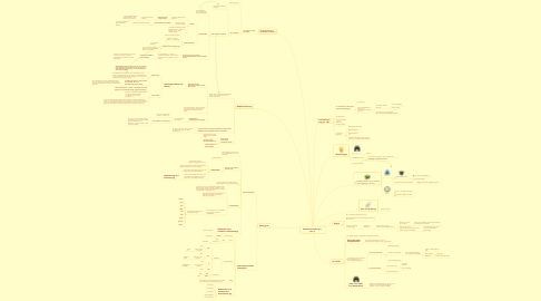 Mind Map: Softwareentwicklung in