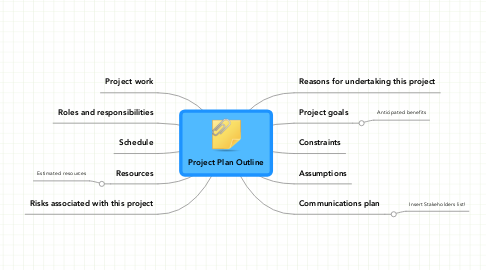 Mind Map: Project Plan Outline