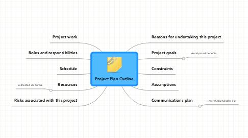 project plan outline beispiel mindmeister