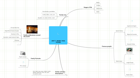 Mind Map: UNIT 7: WHEN I WAS YOUNG