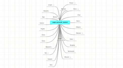 Mind Map: pagine personali  studenti