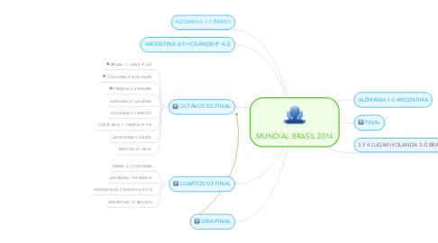 Mind Map: MUNDIAL BRASIL 2014