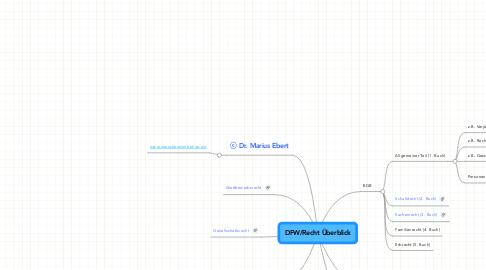 Mind Map: DFW/Recht Überblick