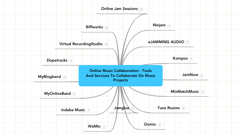 Mind Map: Online Music Collaboration - Tools