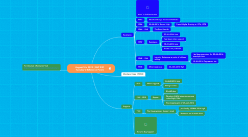 Mind Map: August 5th, 2014 | S&P 500  Tuesday's Reference Points