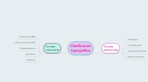 Mind Map: Clasificación topográfica