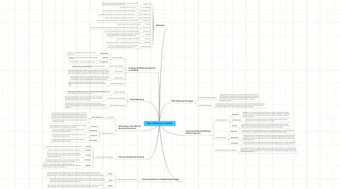 Mind Map: Chap. 4 Marketing on the Web