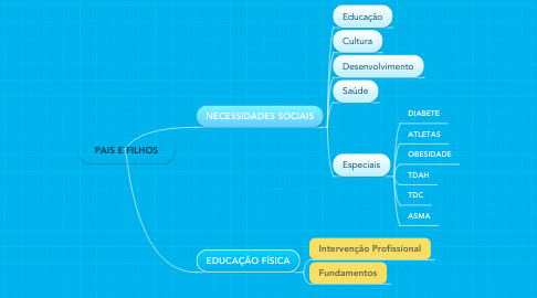 Mind Map: PAIS E FILHOS
